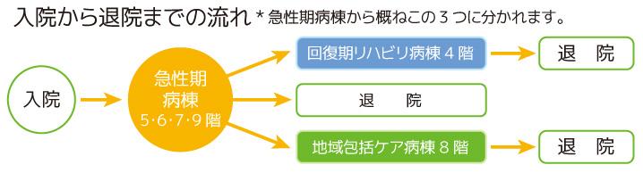 byouto_nagare