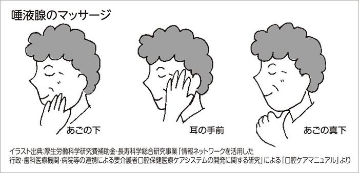 唾液腺のマッサージ図解