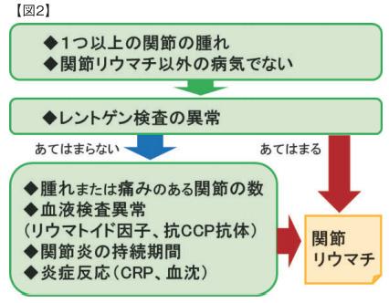 図2 2010年に関節リウマチの分類基準が改訂