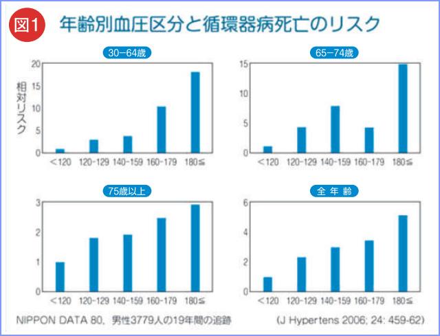 図1 年齢別血圧区分と循環器病死亡リスク表