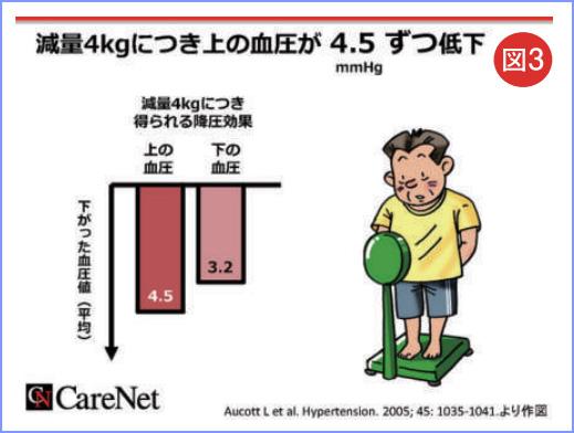 図3 減量4㎏につき上の血圧が4.5㎜Hgずつ低下