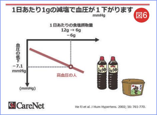 図6 一日あたり1gの減塩で血圧が1㎜Hg下がります